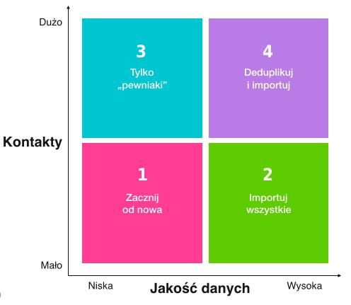jakość danych kontaktowych