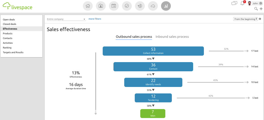 "The view of the ""sales effectiveness"" section in Livespace"